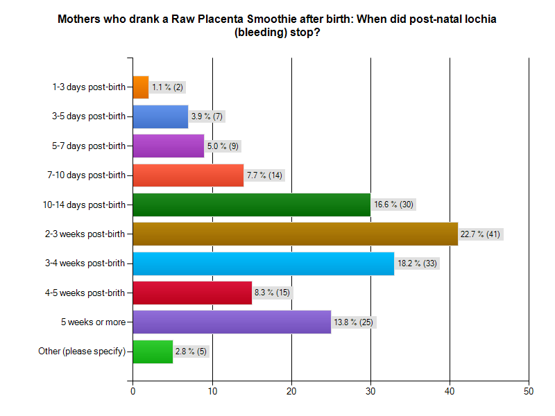 Graph - when did post-natal bleeding stop after taking placenta capsules