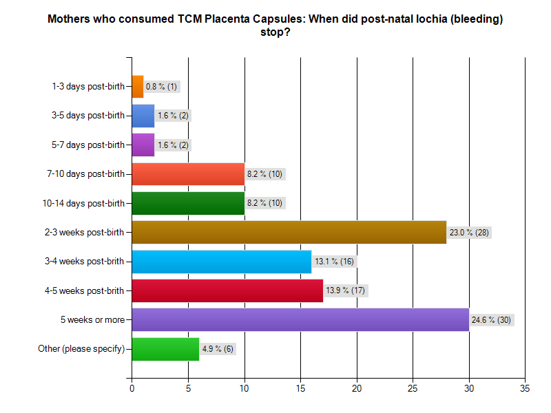Graph - when did post natal bleeding stop after taking TCM placenta capsules