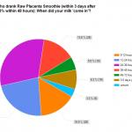Placenta statistics